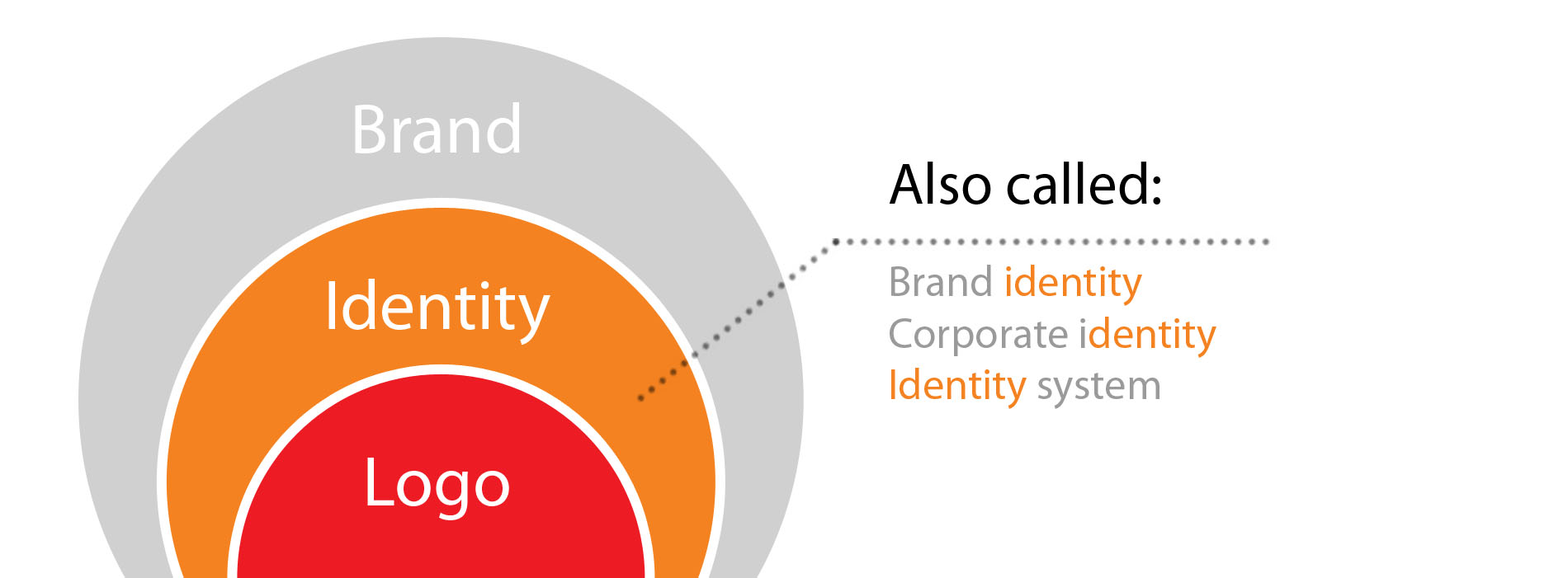Identity design, brand, logo explained